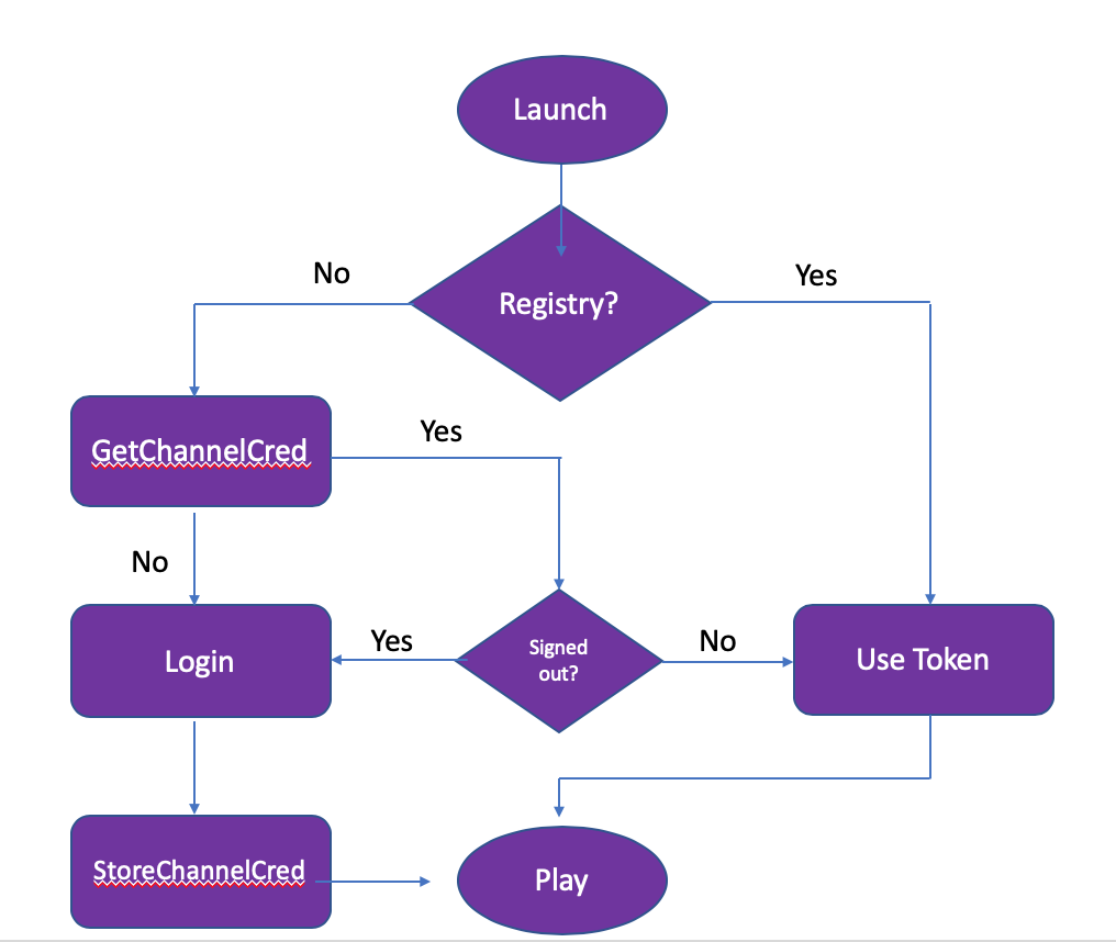 Roku Developer | Documentation | Automatic Account Link