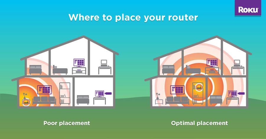 Where to place your router