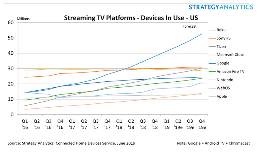 Strategy Analytics streaming platform report 2019