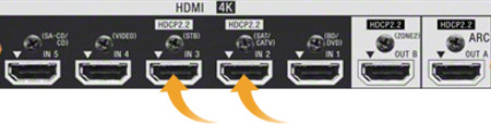 rear of AVR with two HDCP 2.2 ports highlighted