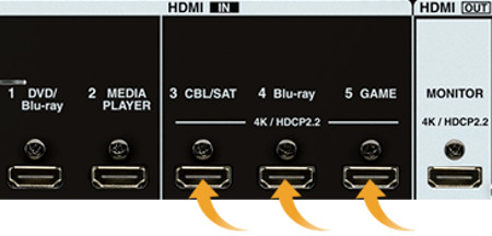 rear of AVR with multiple HDCP 2.2 ports highlighted