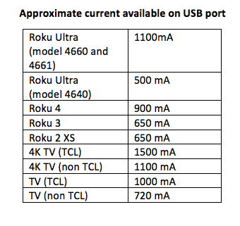 Why does my Roku® streaming device not recognize my external USB