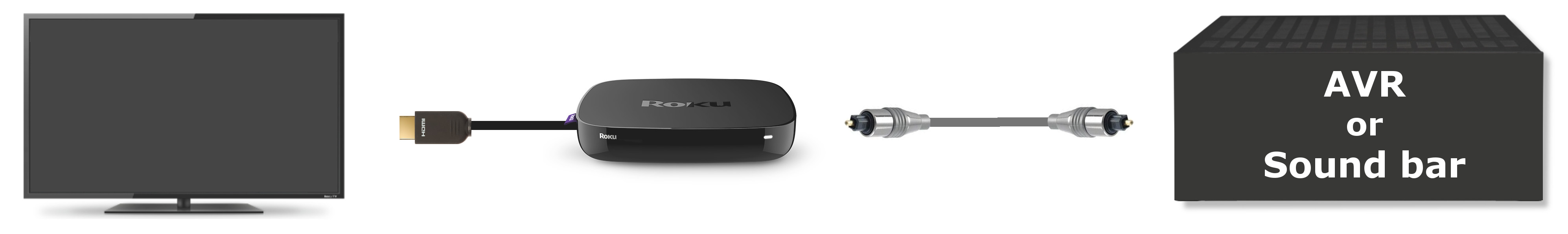 How to set up your Roku® streaming player for surround sound ...